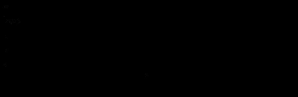 Parameter der Schalldruckbestimmung - Schallleistungsmessung I Parameters of sound pressure determination - sound power measurement
