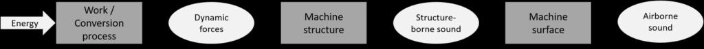 Maschinenakustik Entstehungsmechanismus I Machine acoustics formation mechanism