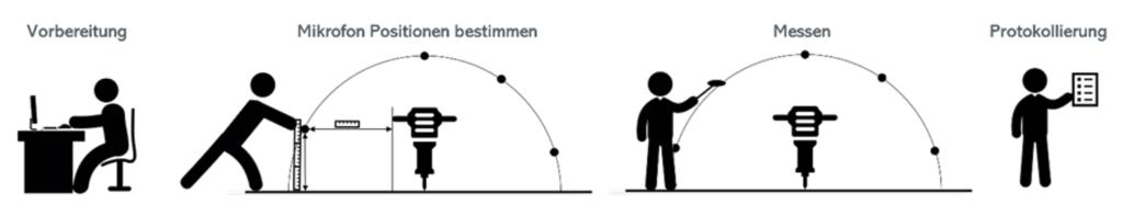 konventioneller Ablauf einer Schallleistungsmessung I Conventional procedure of a sound power measurement