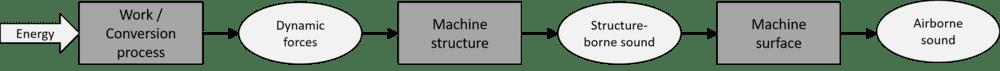 Machine acoustics formation mechanism